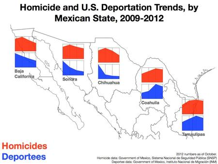 Homicides and deportations
